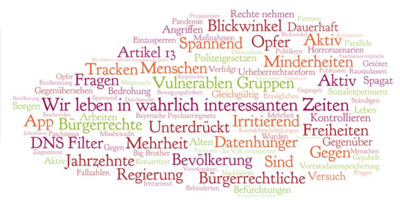 Wordcloud zusammengesetzt aus Worten des Artikels